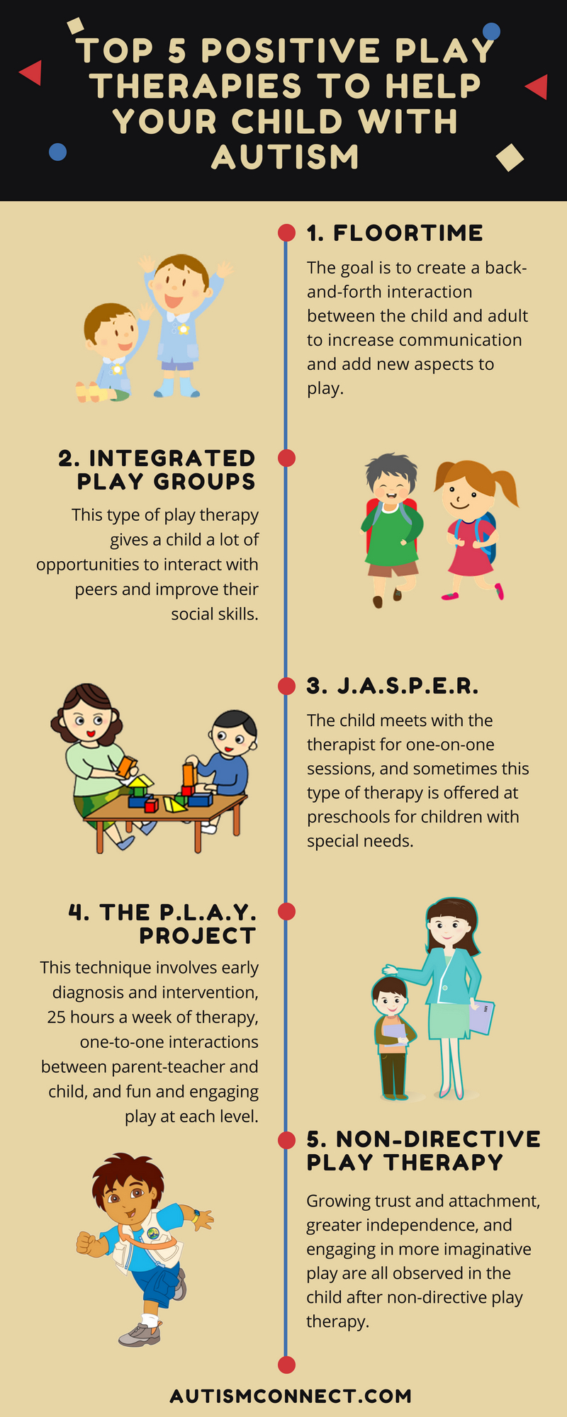 Infographic on play therapies